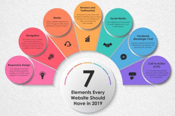 7 Tips for Websites in 2019