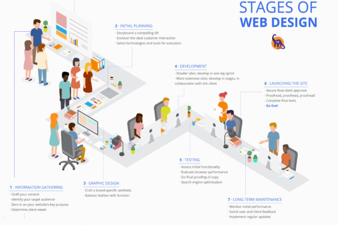 Stages of Web Design