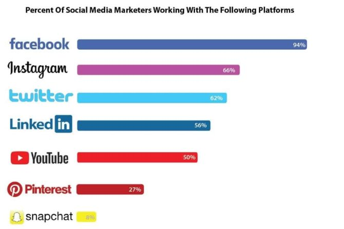 Percent Of Social Media Marketers Working With The Following Platform