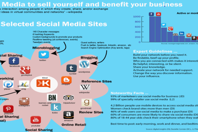 Social media to sell yourself and benefit your business