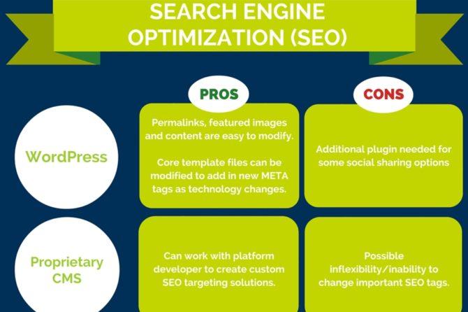 Search Engine Optimizacion (SEO)