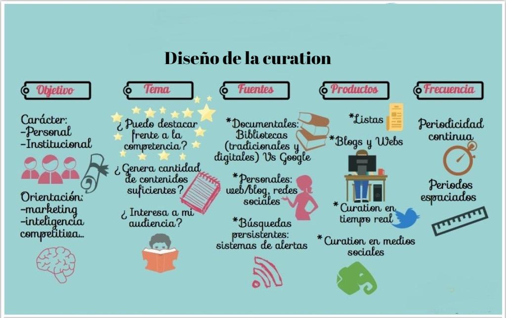 Diseño de la curation
