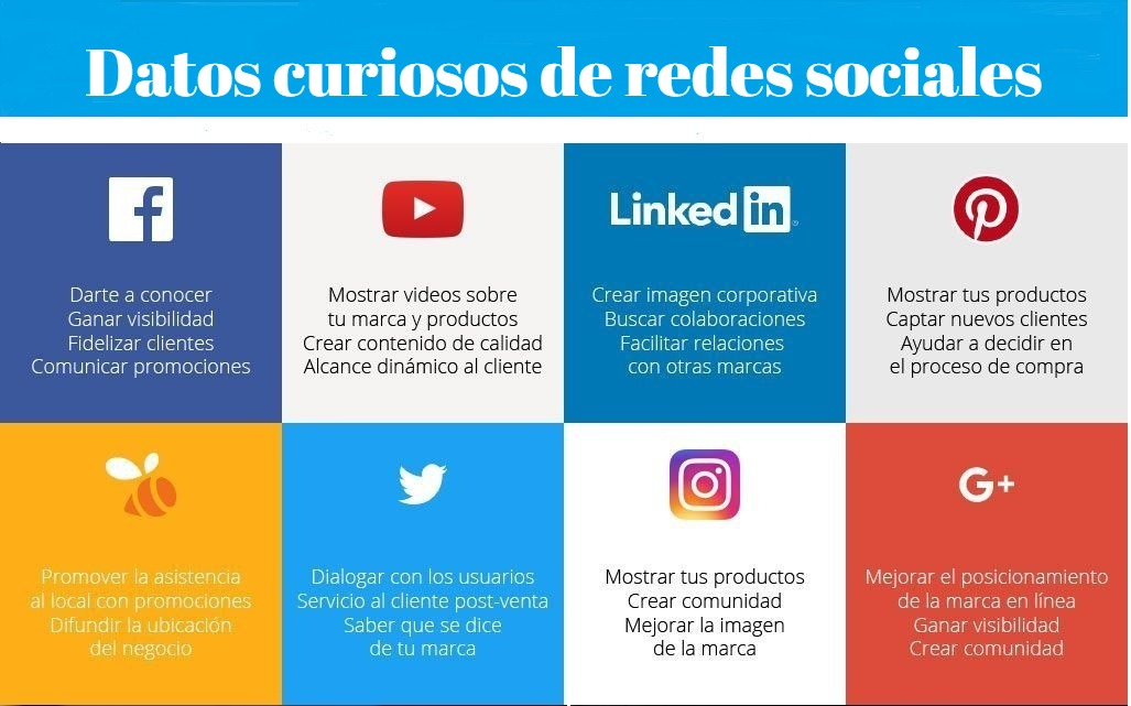 Datos curiosos de redes sociales