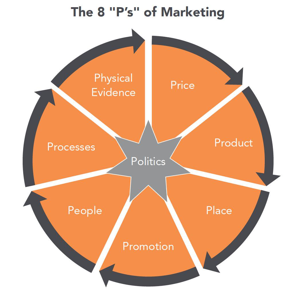 "The 8 ""P's"" of  Marketing."
