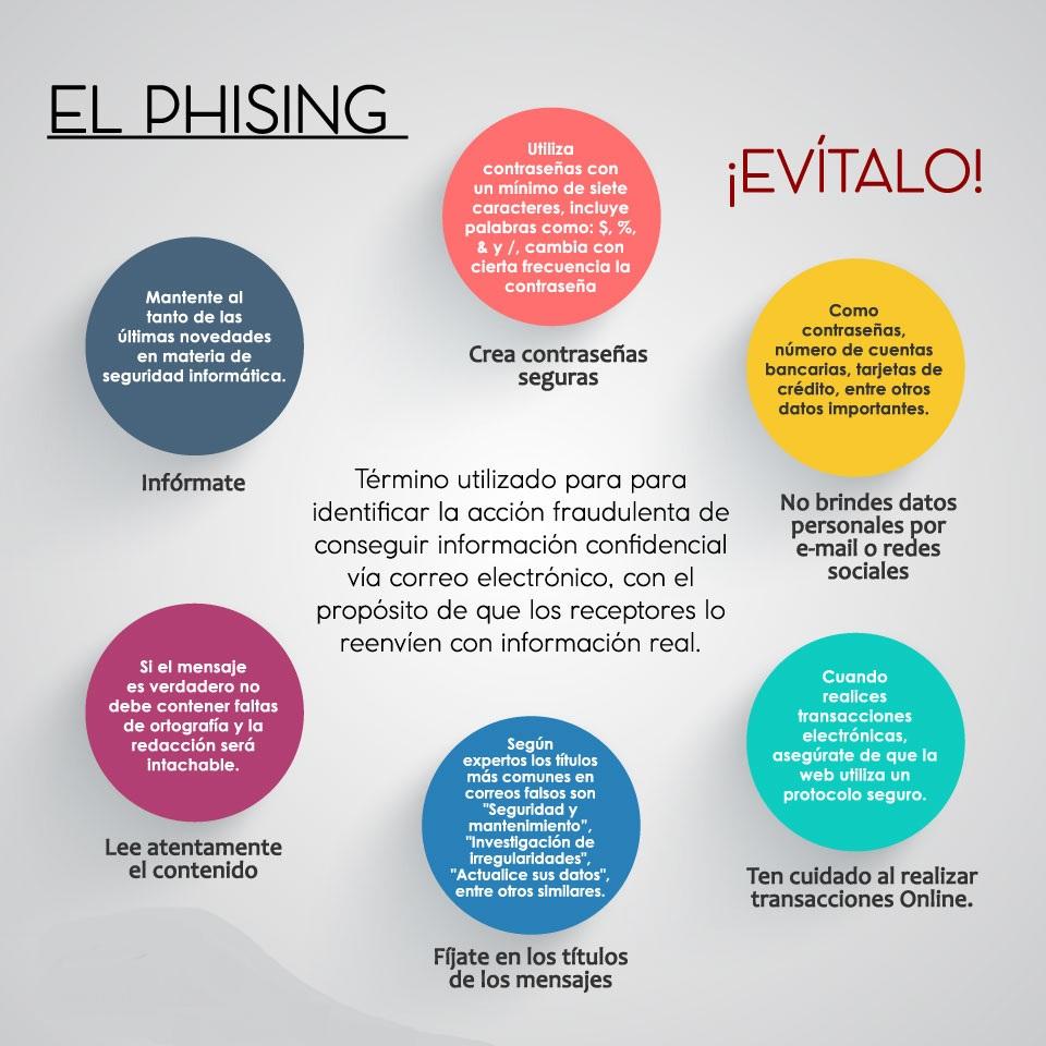 El Phising
