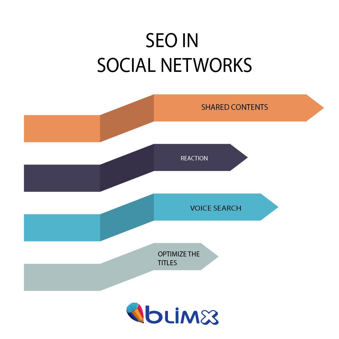 SEO In Social Networks