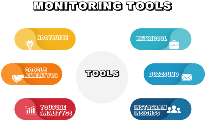 The Best Social Media Monitoring Tools