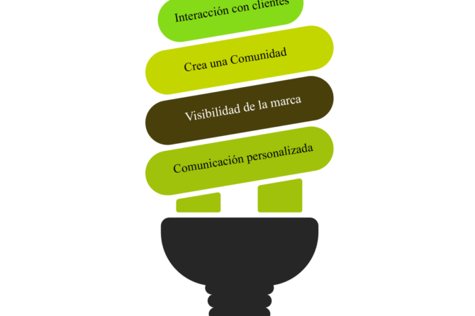 Importancia del Marketing DigitalEl marketing