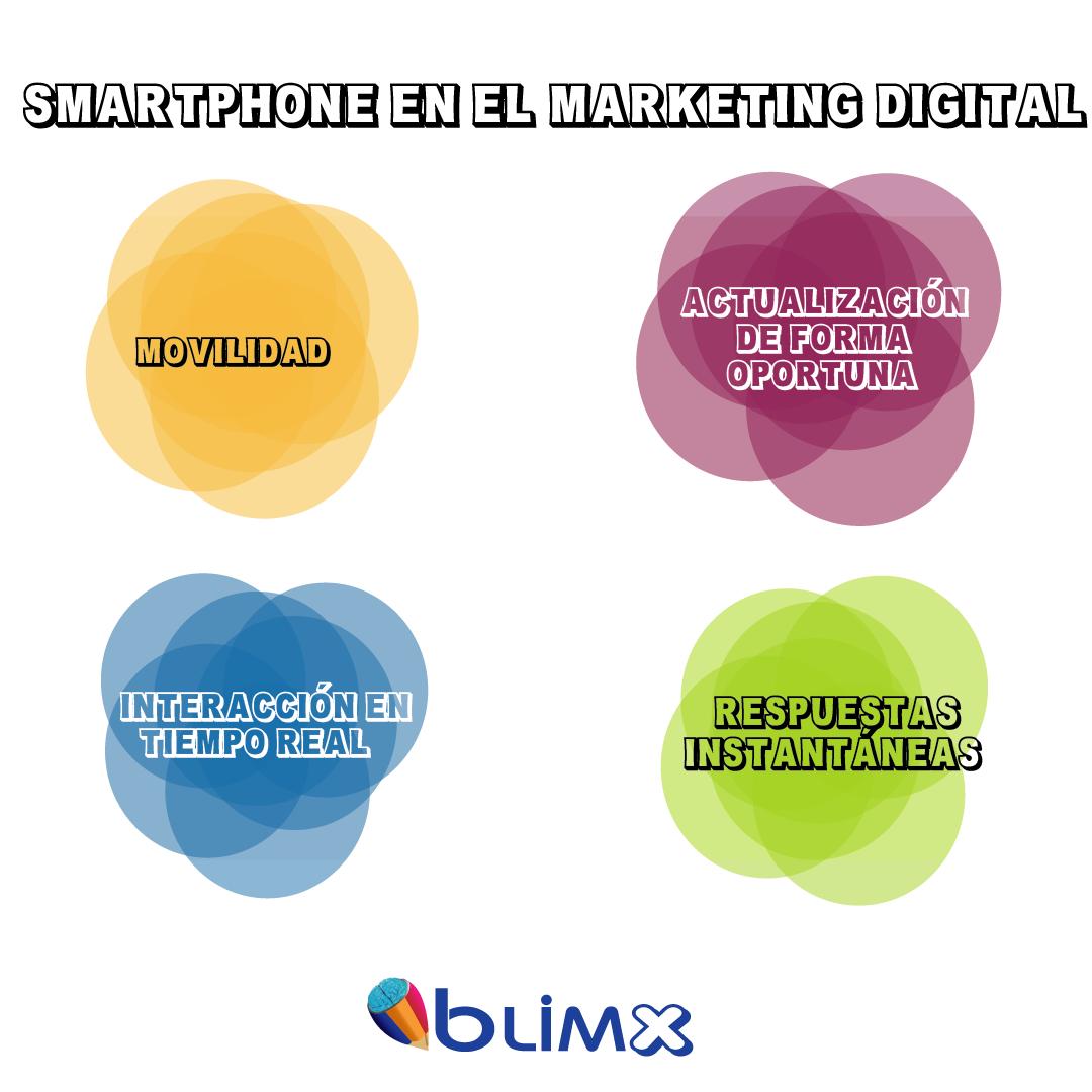 Smartphone En El Marketing Digital