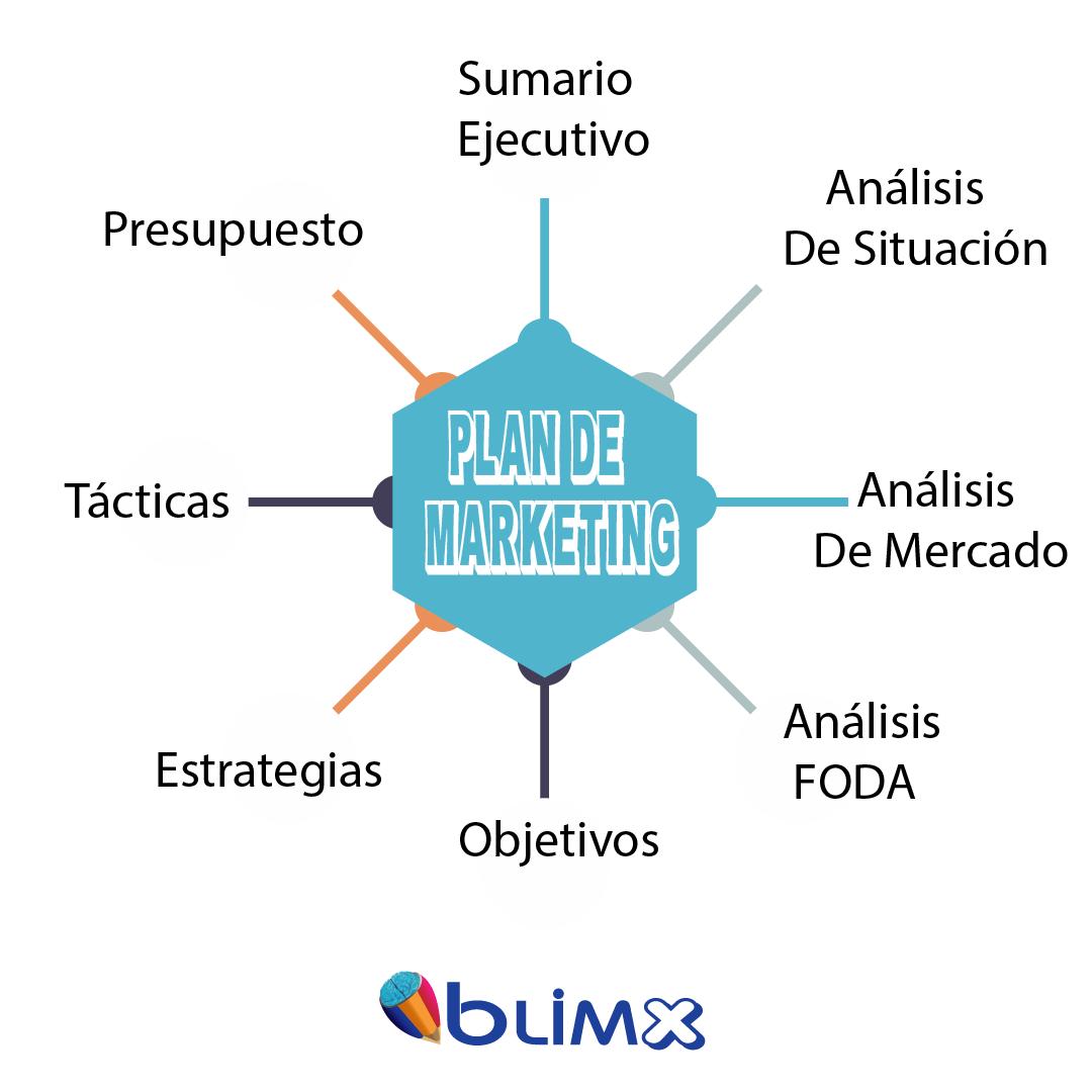 ¿Qué es un Plan de Marketing y qué debe contener?