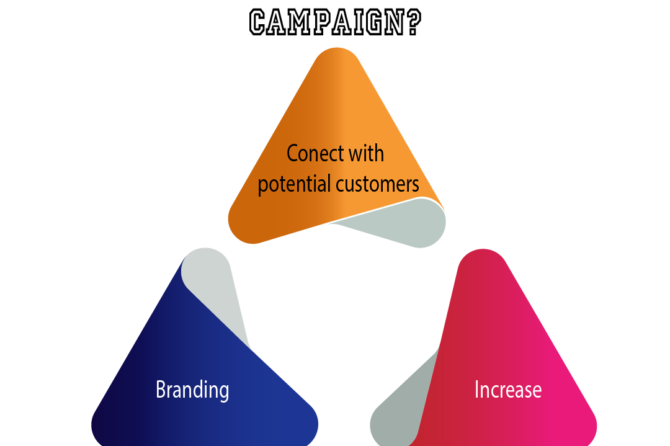 What Are the Three Main Objectives of a Marketing Campaign?